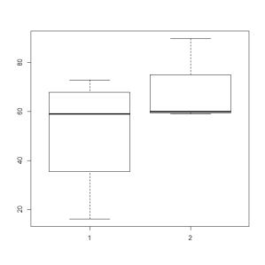 boxplot_blog